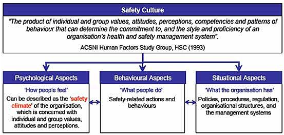 A useful safety culture framework